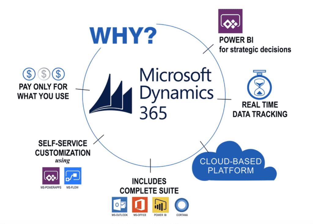 Why Choose Dynamics 365