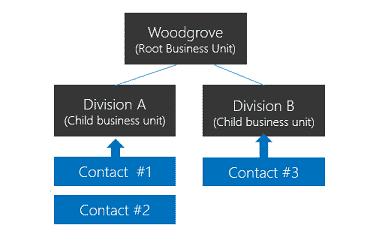 example-business-unit-dataverse