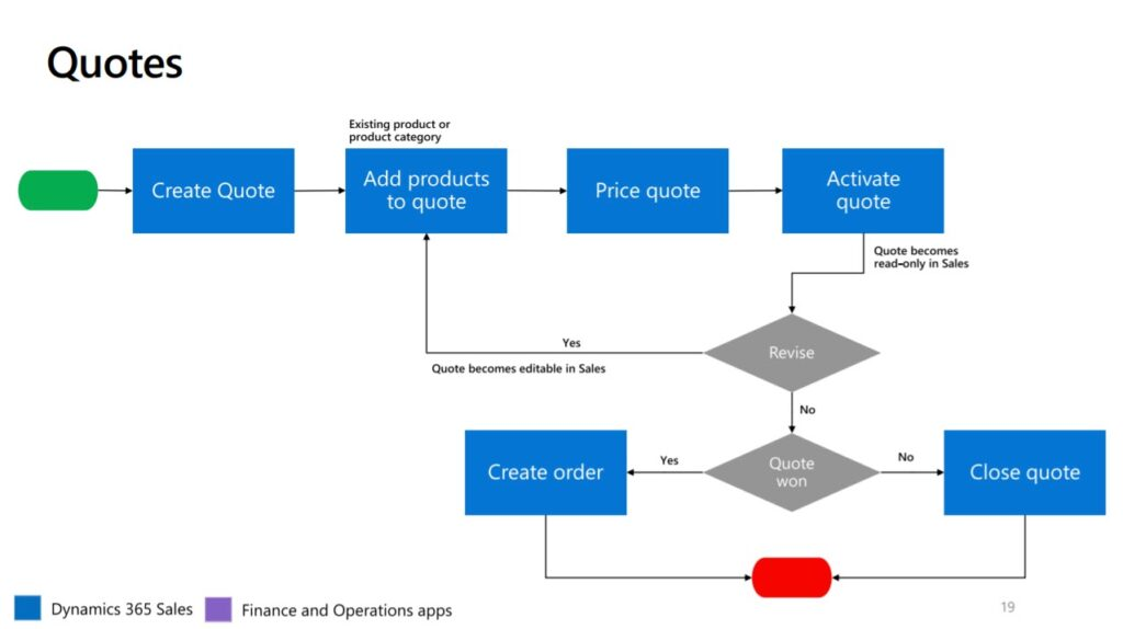 Quotes diagram flow in Dynamics 365 Sales